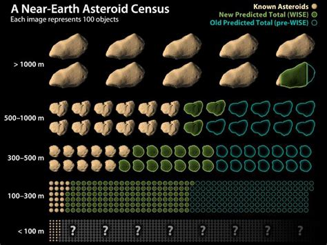 asteroid number asteroids size range pics about space