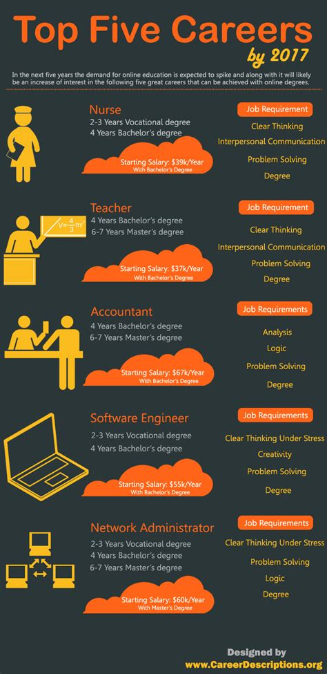7 Best Careers To Choose by 5 Best Careers To Choose By 2017 Infographics Graphs Net