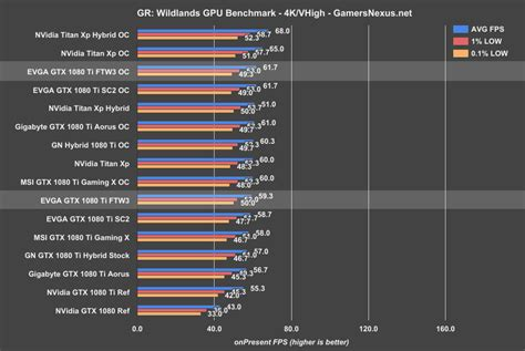 video bench mark evga gtx 1080 ti ftw3 review hard to justify vs sc2