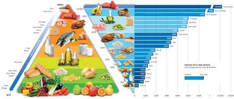piramide alimentare barilla acqua bcfn dieta in aiuto pianeta e salute ambiente 232