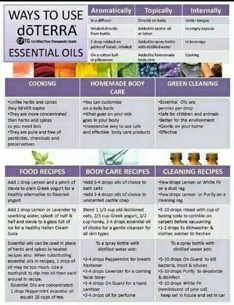 Ways To Use Essential Oils by Ways To Use Essential Oils Doterra