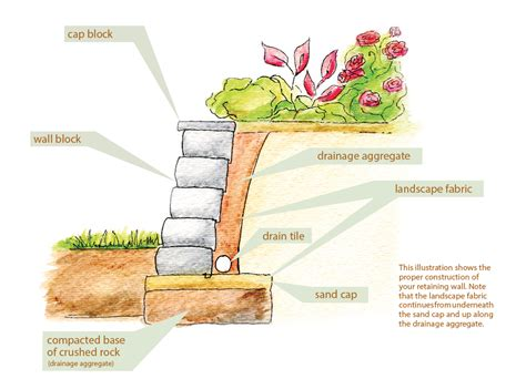 How To Build A Garden Wall by Diy Project Build A Retaining Wall