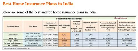 house insurance india insurerelaxinfo best home insurance plans in india