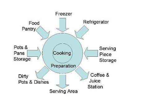 kitchen workflow nometnes virtuve requirements