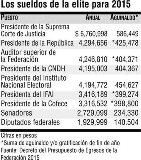 sueldos de funcionarios sueldo de funcionarios p 250 blicos en m 233 xico son muy altos