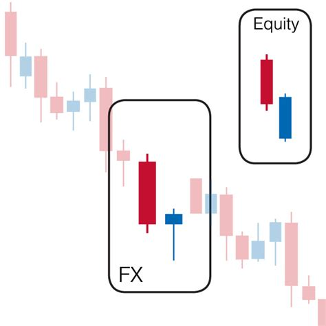 candlestick pattern scalping continuation candlestick patterns in neck on neck