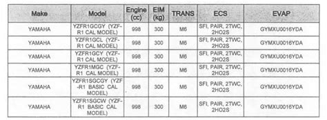 Yamaha Offer Letter Carb Certifies 2016 Yamaha Yzf R1s Motorbike Only