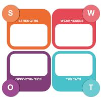 Software Draw Floor Plan by Swot Analysis Examples