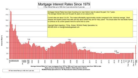 mortgage interest rates bank prime rate average historical