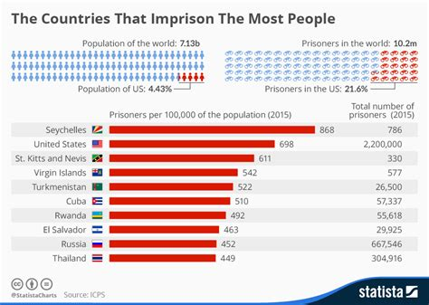 the country with the highest percentage of cesarean sections is chart the countries that imprison the most people statista