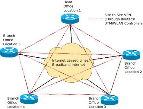 leased line diagram centralized de centralized access and inter