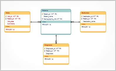 mysql what software should i use for manually drawing