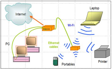 home wifi layout gallery of home network diagrams