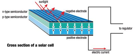 how solar panels animated infographic how solar panels work