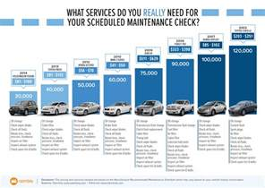 Toyota Scheduled Maintenance Car Maintenance Schedule What You Need And What You Ll Pay