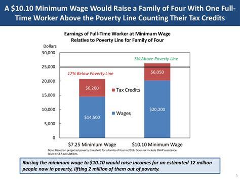 economics of minimum wage a 10 10 minimum wage would