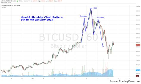 Bitcoin Stock Chart 1 by Bitcoin Stock Chart Bitcoin Should You Use Charts In