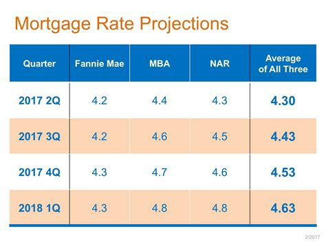 Commonbond Mba Interest Rate by Where Are Mortgage Interest Rates Headed