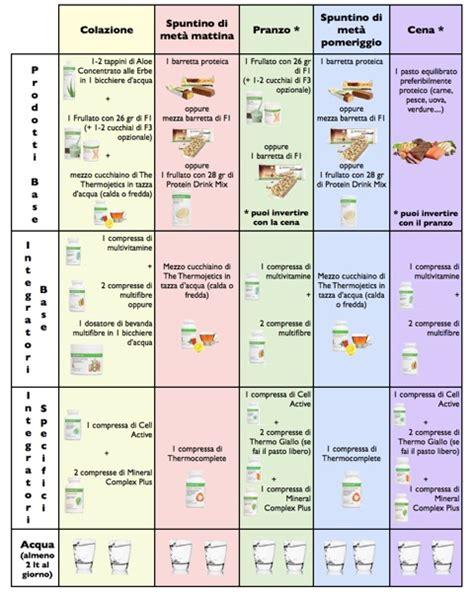 programma alimentare per perdere peso come usarli per dimagrire hlifeonline it
