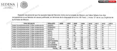 salarios de la armada de mexico deserciones en las fuerzas armadas mexicanas p 225 gina 3