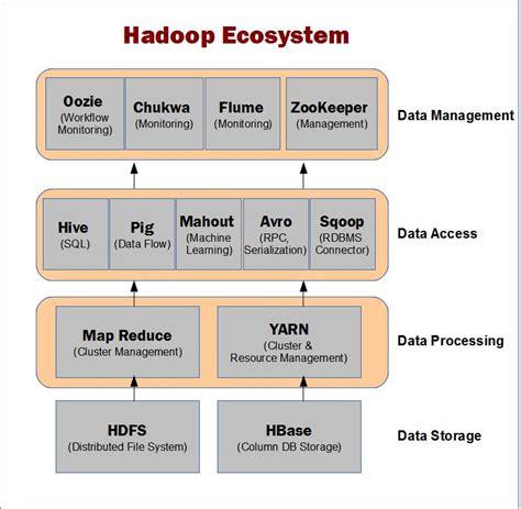 hadoop ecosystem diagram image gallery hadoop ecosystem