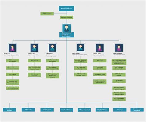 org chart excel template free transportation organization chart