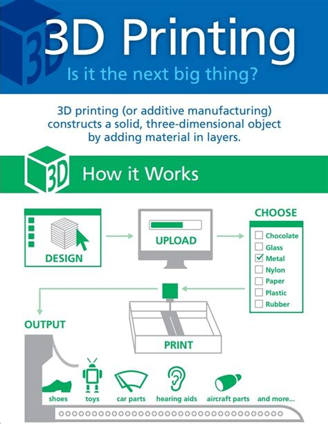 Easy Floor Plan Creator 3d printing kathy schrock s guide to everything