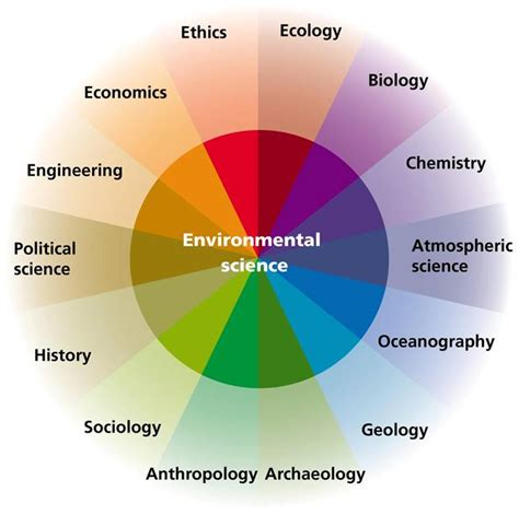 Mba In Environmental Science by Blogging From The Field Thoughts From An Environmental