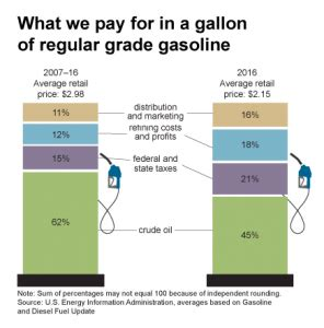 gasoline taxes and tolls pay for only a third of state gasoline is already taxed too much