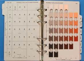 munsell soil color chart munsell soil color charts