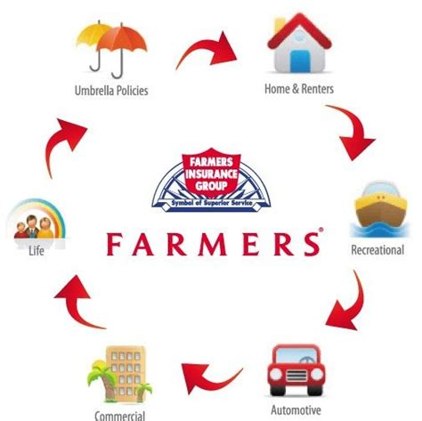 Farmers Insurance Background Check 11 Best Farmers Insurance Images On Farmers A Friend And Insurance