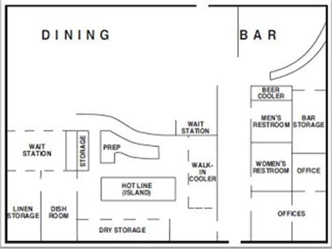 basic physical layout of restaurant planning and operation various food and beverage outlet