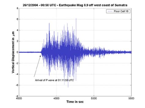 earthquake vibration the esrf registers the earthquake in asia