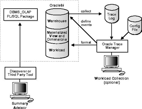oracle tutorial materialized views managing materialized views