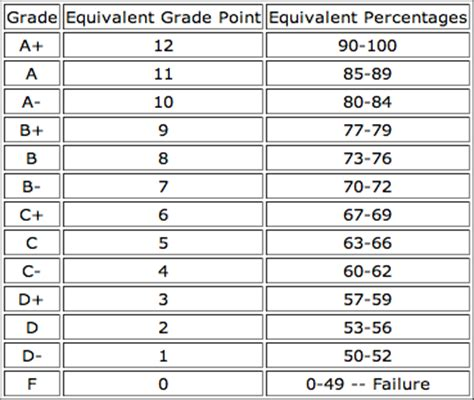 Mcmaster Mba Grading Scale by Grading System Macinsiders Student Run Mcmaster