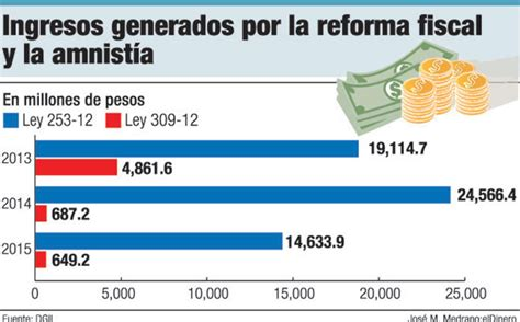 resumen de la reforma fiscal para 2015 16 en 20 medidas tareas econ 243 micas pendientes del nuevo gobierno