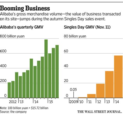 alibaba one day sale record enlarge