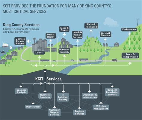 King County Property Records Search By Address Information Technology Kcit King County