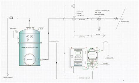 wyunasep oil water separator marine education oily water seperator
