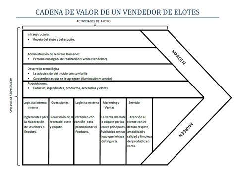 ejemplos de micro inductores de valor cadena de valor modelado de procesos de negocio