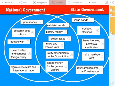 powers of state and federal government venn diagram federalism national state government powers learning