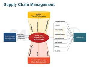 supply chain management plan template logistics management plan template
