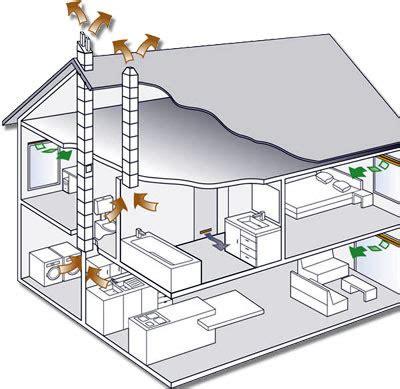 elektrisch afzuigsysteem badkamer beste koop co2 meter 166 woning
