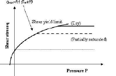 Mba Profile Strength Calculator by Figure 7 Shear Yield Strength Versus Pressure For And