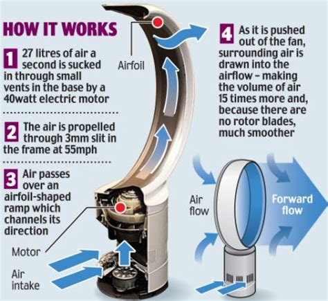 how dyson fan works dyson launches jet engine bladeless fan as