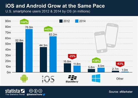 number of android users chart ios and android grow at the same pace statista