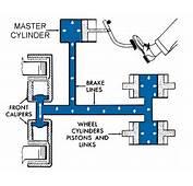 Mechanical Technology PASCAL LAW  BRAKE SYSTEM