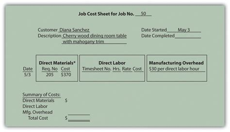upholstery labor prices how a job costing system works