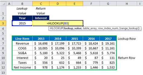 Mba Excel Lookup by How To Use Hlookup