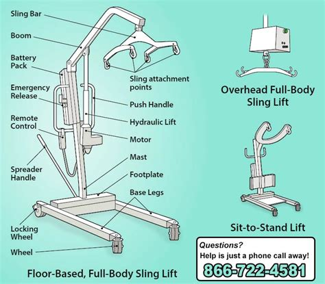 How To Use A Hoyer Lift Proper Use Of Hoyer Lift Safety